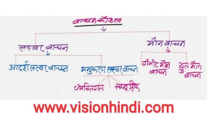 भाषा कौशल व इसके प्रकार LSRW -Language Skills In Hindi