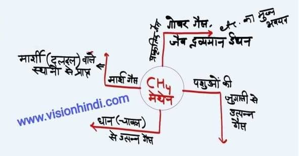 Greenhouse Effect And Gases In Hindi